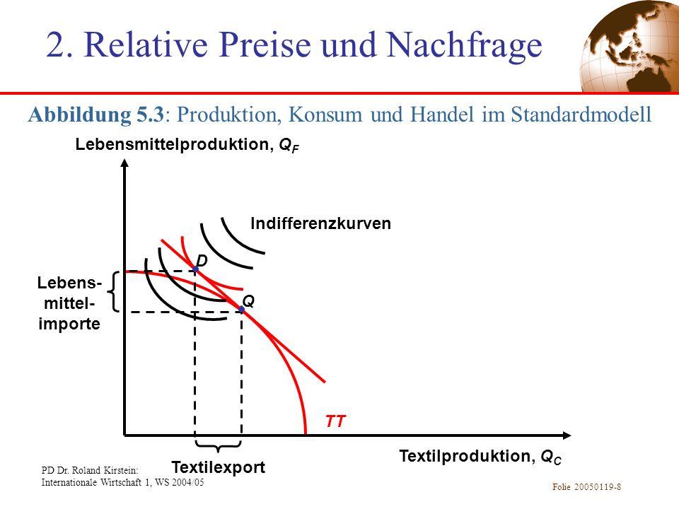 PD Dr. Roland Kirstein: Internationale Wirtschaft 1, WS 2004/05 Folie 20050119-8 TT Abbildung 5.3: Produktion, Konsum und Handel im Standardmodell Tex