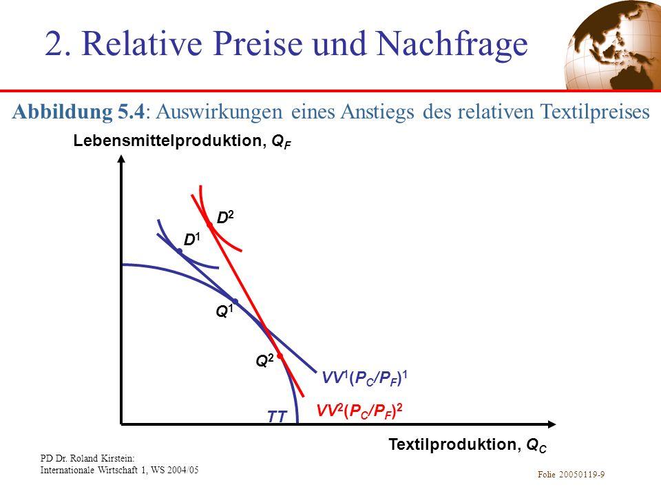 PD Dr. Roland Kirstein: Internationale Wirtschaft 1, WS 2004/05 Folie 20050119-9 TT Abbildung 5.4: Auswirkungen eines Anstiegs des relativen Textilpre