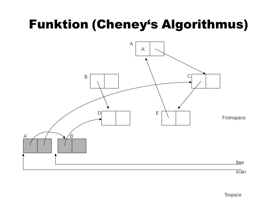 Funktion (Cheneys Algorithmus) A C B DE Fromspace scan free Tospace A A B