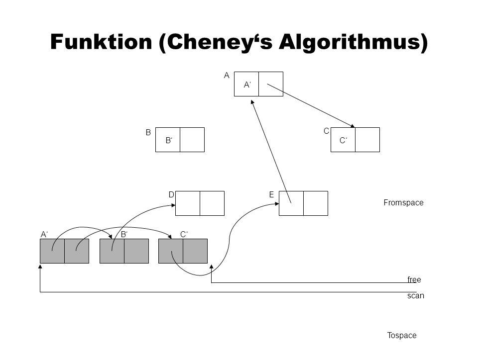 Funktion (Cheneys Algorithmus) A C B DE Fromspace scan free Tospace A A B B C C