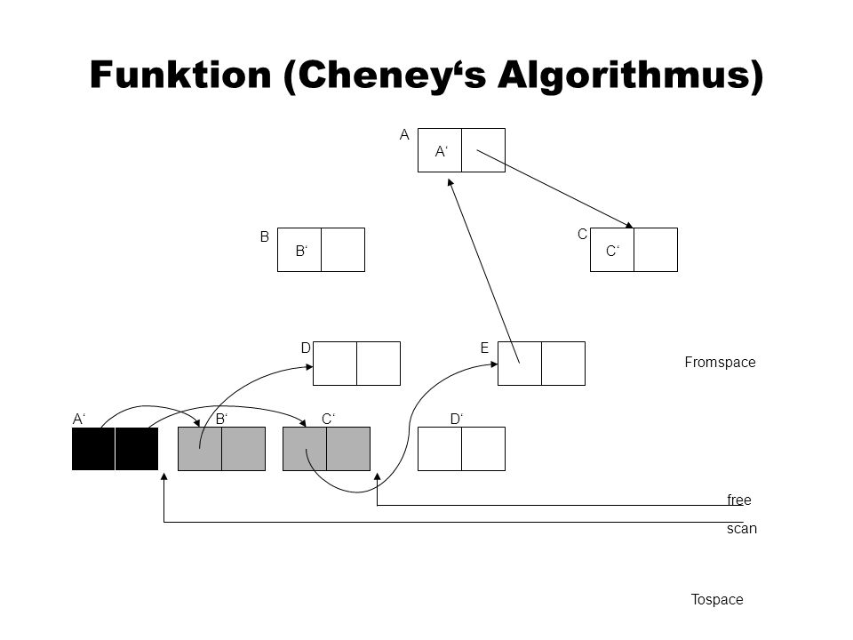 Funktion (Cheneys Algorithmus) A C B DE Fromspace scan free Tospace A A B B C CD