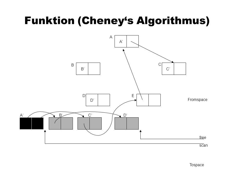 Funktion (Cheneys Algorithmus) A C B DE Fromspace scan free Tospace A A B B C C D D