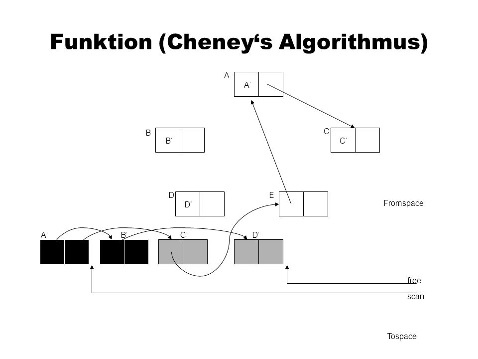 Funktion (Cheneys Algorithmus) A C B DE Fromspace scan free Tospace A A B B C C D DE