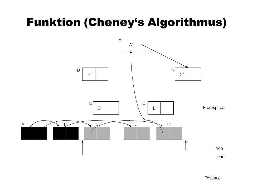 Funktion (Cheneys Algorithmus) A C B DE Fromspace scan free Tospace A A B B C C D D E E