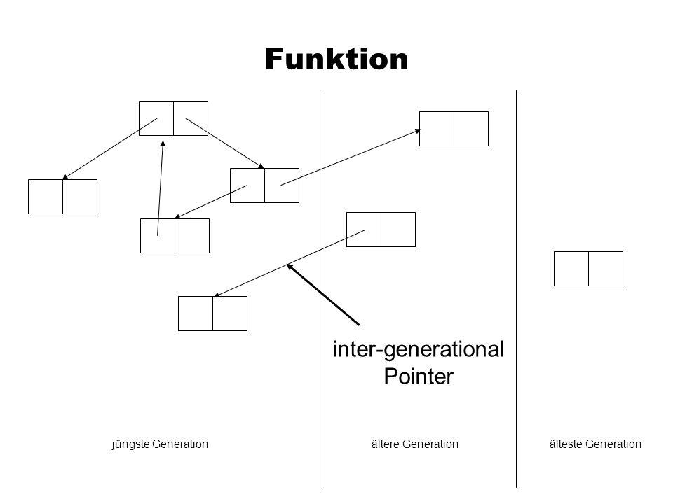 Inter-generational Pointers Write Barrier (Schreibzugriff teuer) Entry tables (Lesezugriff teuer)