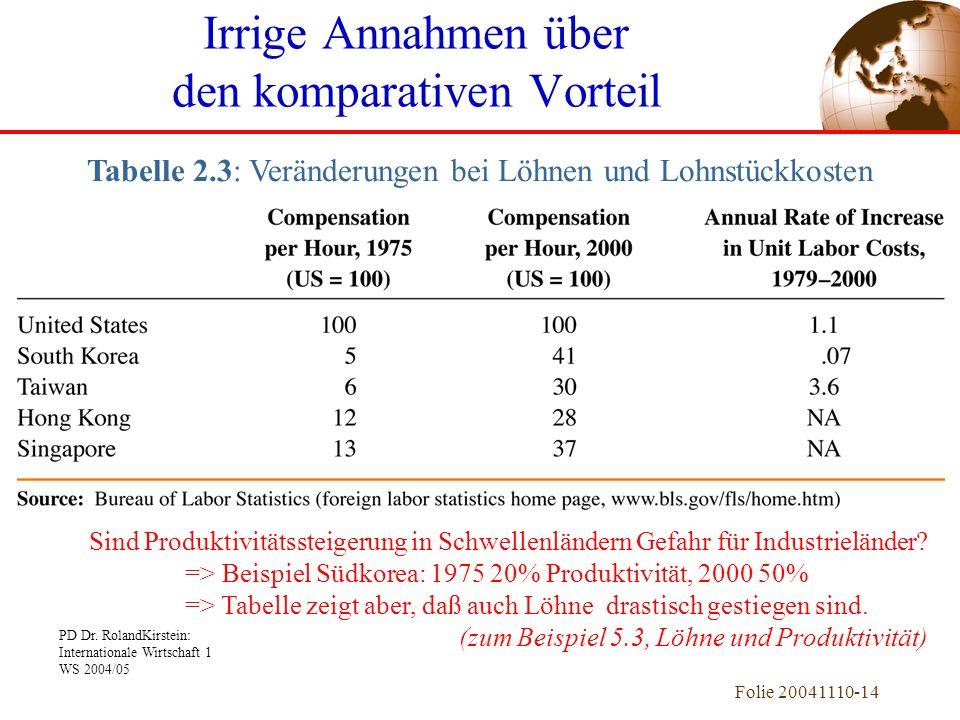 PD Dr. RolandKirstein: Internationale Wirtschaft 1 WS 2004/05 Folie 20041110-14 Irrige Annahmen über den komparativen Vorteil Tabelle 2.3: Veränderung