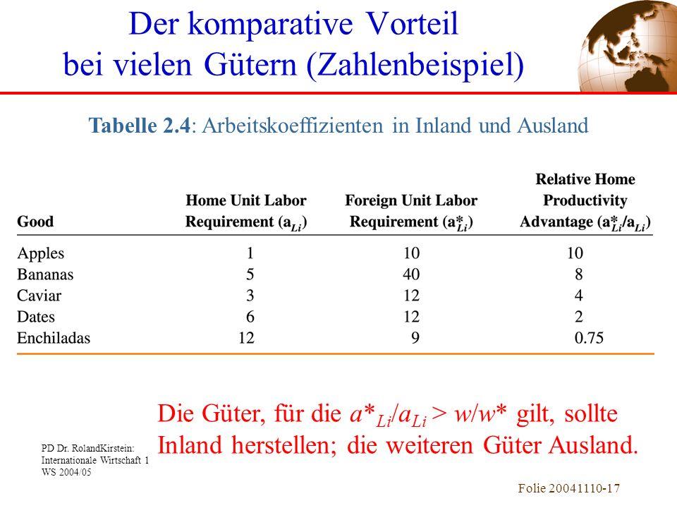 PD Dr. RolandKirstein: Internationale Wirtschaft 1 WS 2004/05 Folie 20041110-17 Der komparative Vorteil bei vielen Gütern (Zahlenbeispiel) Tabelle 2.4