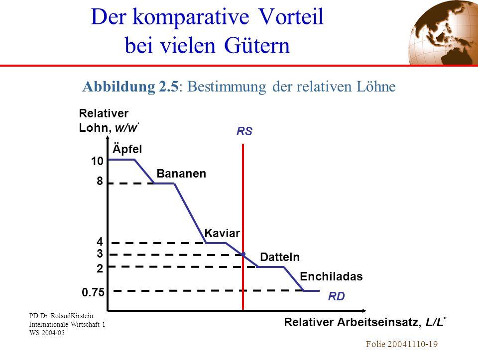PD Dr. RolandKirstein: Internationale Wirtschaft 1 WS 2004/05 Folie 20041110-19 3 10 Äpfel 8 Bananen 4 Kaviar 2 Datteln 0.75 Enchiladas Der komparativ