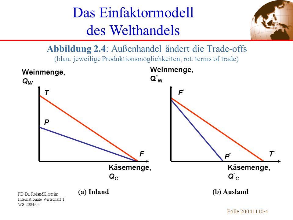 PD Dr. RolandKirstein: Internationale Wirtschaft 1 WS 2004/05 Folie 20041110-4 Das Einfaktormodell des Welthandels Abbildung 2.4: Außenhandel ändert d