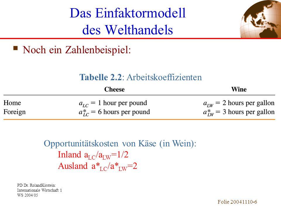PD Dr. RolandKirstein: Internationale Wirtschaft 1 WS 2004/05 Folie 20041110-6 Noch ein Zahlenbeispiel: Tabelle 2.2: Arbeitskoeffizienten Das Einfakto