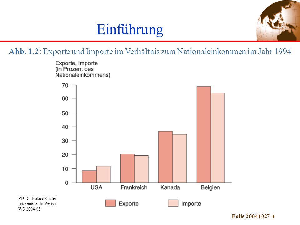 PD Dr. RolandKirstein: Internationale Wirtschaft 1 WS 2004/05 Folie 20041027-4 Abb. 1.2: Exporte und Importe im Verhältnis zum Nationaleinkommen im Ja