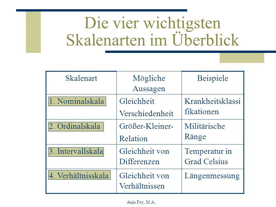 Anja Fey, M.A. Die vier wichtigsten Skalenarten im Überblick SkalenartMögliche Aussagen Beispiele 1. NominalskalaGleichheit Verschiedenheit Krankheits