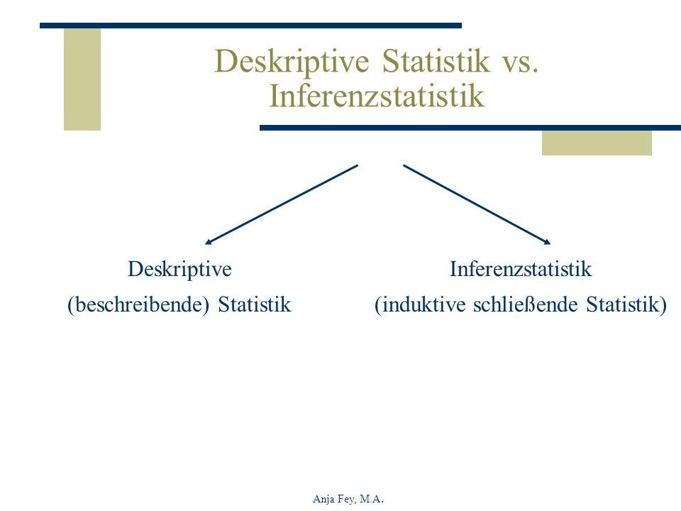 Anja Fey, M.A. Deskriptive Statistik vs. Inferenzstatistik Deskriptive (beschreibende) Statistik Inferenzstatistik (induktive schließende Statistik)