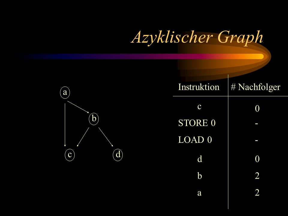 Zyklischer Graph Instruktion a b dc # Nachfolger PROMISE 0 a STORE 1 c1 - LOAD 1 2 FULFIL 0 - 2 0 b d 2