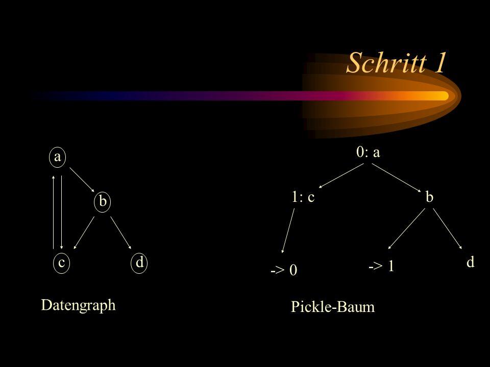 Schritt 1 a b dc 0: a b -> 1 d 1: c -> 0 Datengraph Pickle-Baum