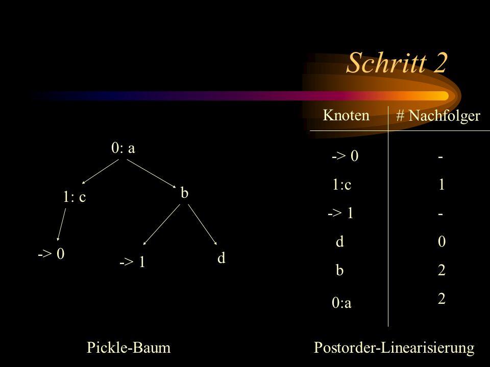 Schritt 2 0: a b -> 1 d 1: c -> 0 Knoten # Nachfolger 1:c -> 0 d -> 1 b 0:a - 1 - 0 2 2 Pickle-BaumPostorder-Linearisierung