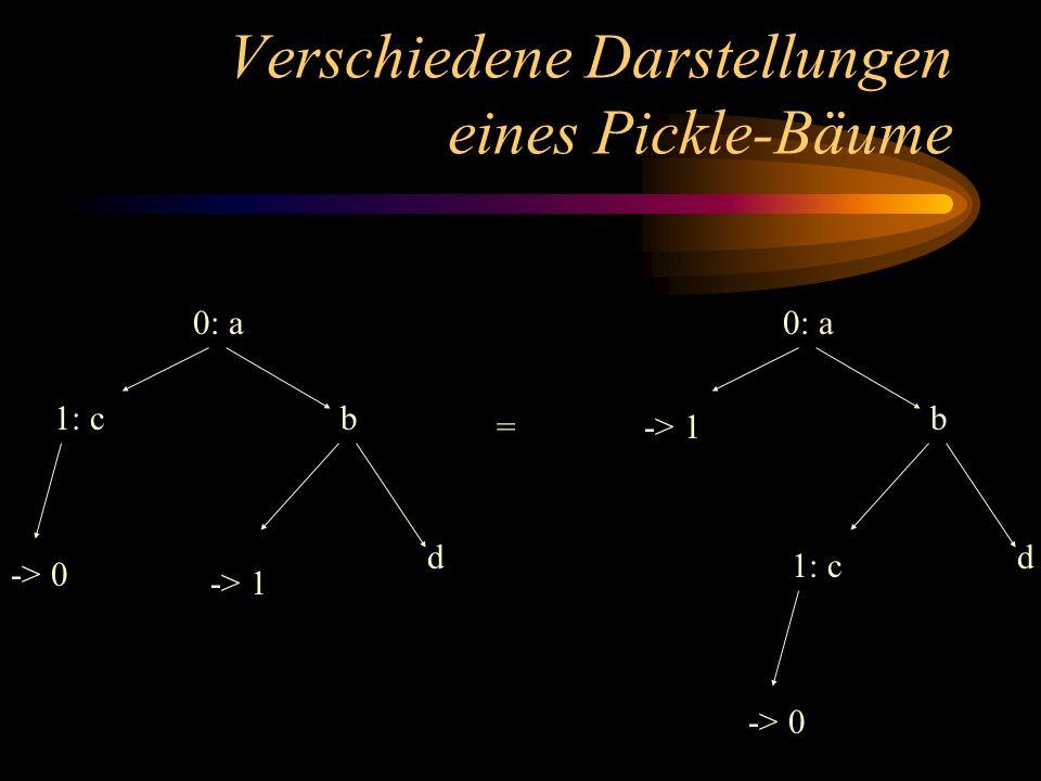 Verschiedene Darstellungen eines Pickle-Bäume 0: a b -> 1 d 1: c -> 0 0: a b -> 1 d 1: c -> 0 =