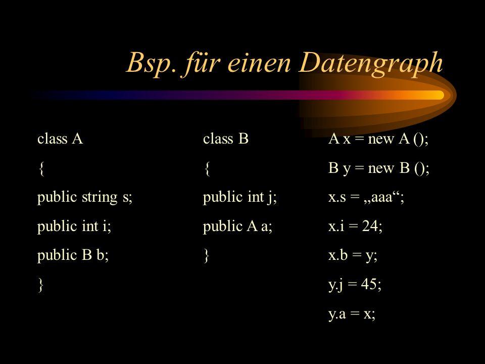 Bsp. für einen Datengraph class A { public string s; public int i; public B b; } class B { public int j; public A a; } A x = new A (); B y = new B ();