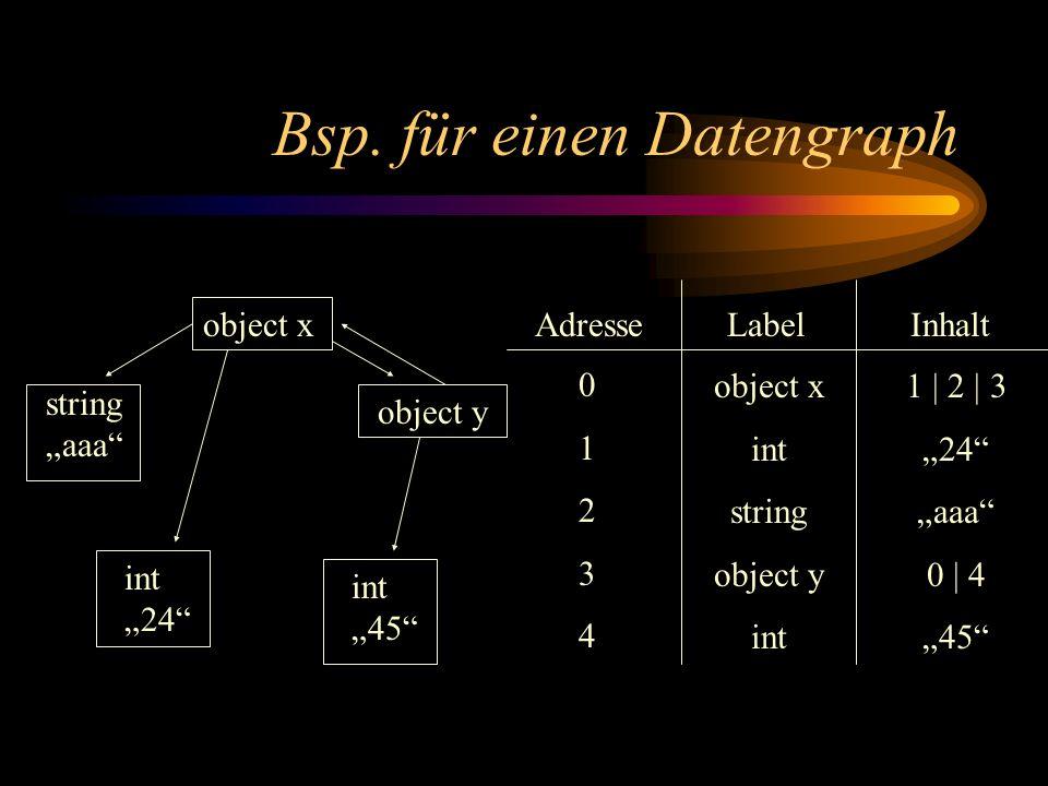 Bsp. für einen Datengraph Inhalt LabelAdresse 0123401234 object x int string object y int object x object y int 24 int 45 string aaa 1 | 2 | 3 24 aaa