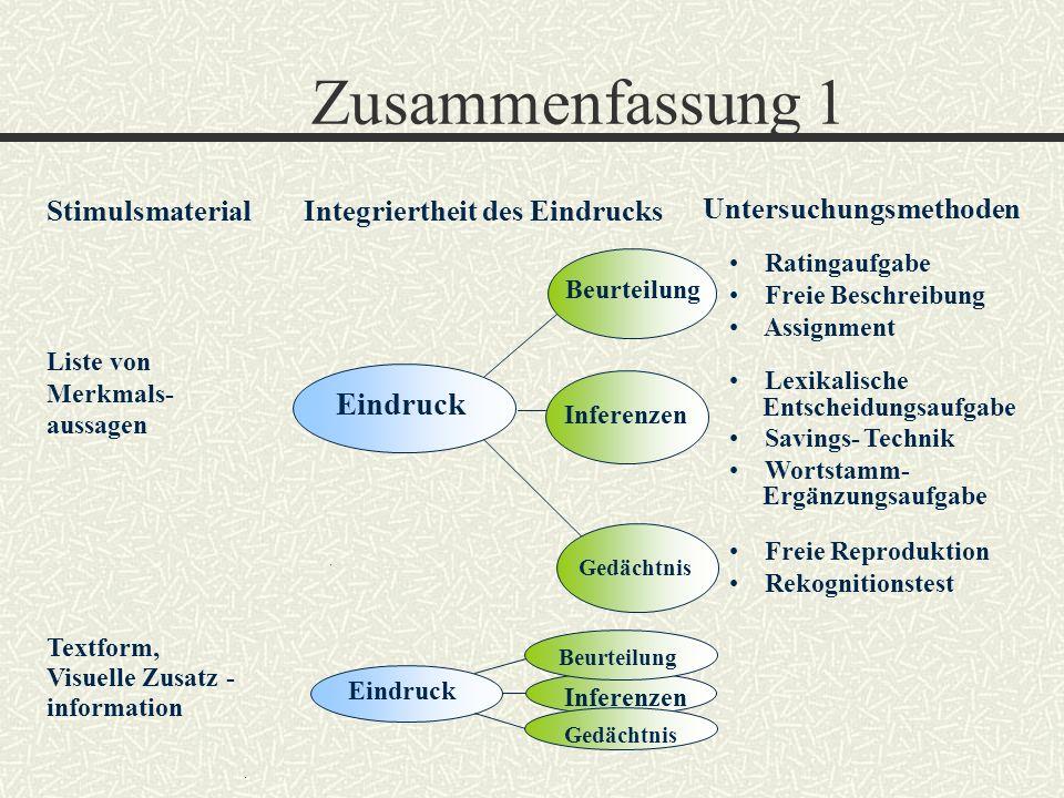 Zusammenfassung 1 Inferenzen Eindruck Beurteilung Gedächtnis Stimulsmaterial Liste von Merkmals- aussagen Textform, Visuelle Zusatz - information Infe