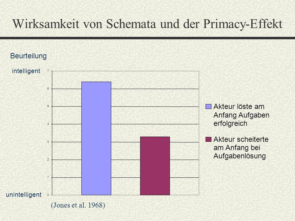Wirksamkeit von Schemata und der Primacy-Effekt 0 1 2 3 4 5 6 7 Akteur löste am Anfang Aufgaben erfolgreich Akteur scheiterte am Anfang bei Aufgabenlö