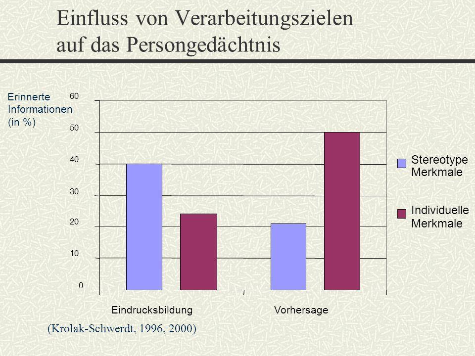 Einfluss von Verarbeitungszielen auf das Persongedächtnis Erinnerte Informationen (in %) 0 10 20 30 40 50 60 EindrucksbildungVorhersage Stereotype Mer