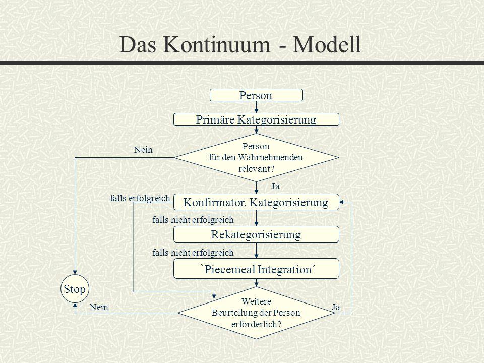 Das Kontinuum - Modell Person Primäre Kategorisierung Person für den Wahrnehmenden relevant? Weitere Beurteilung der Person erforderlich? Konfirmator.