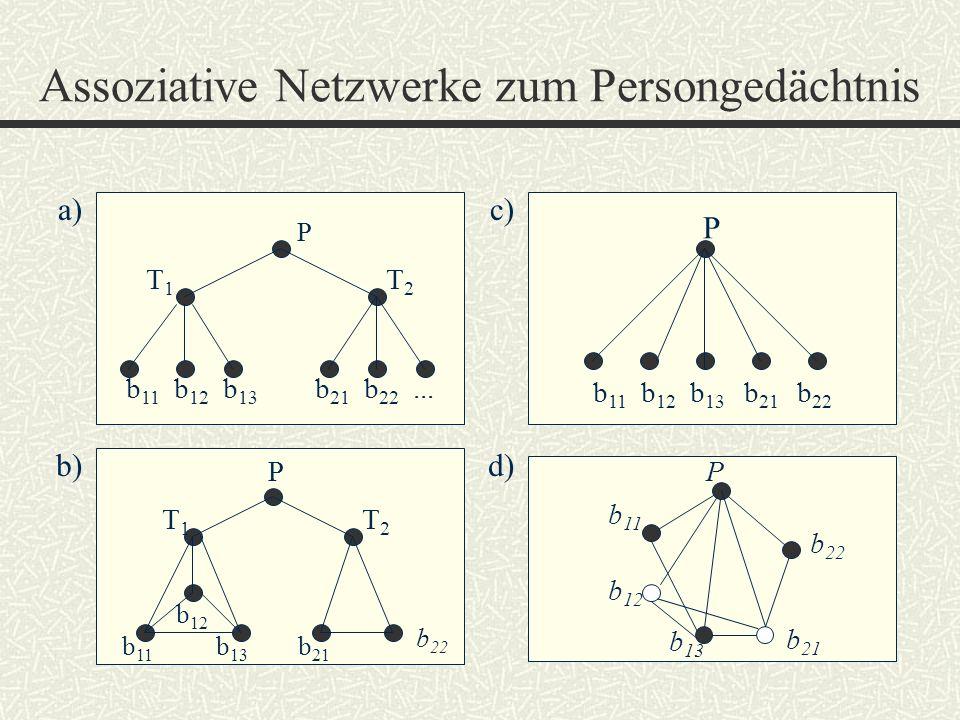 Assoziative Netzwerke zum Persongedächtnis P b 11 b 12 b 13 b 21 b 22... a) b)d) P b 11 b 12 b 13 b 21 b 22 c) b 11 P b 12 b 13 b 22 b 21 P T2T2 T1T1