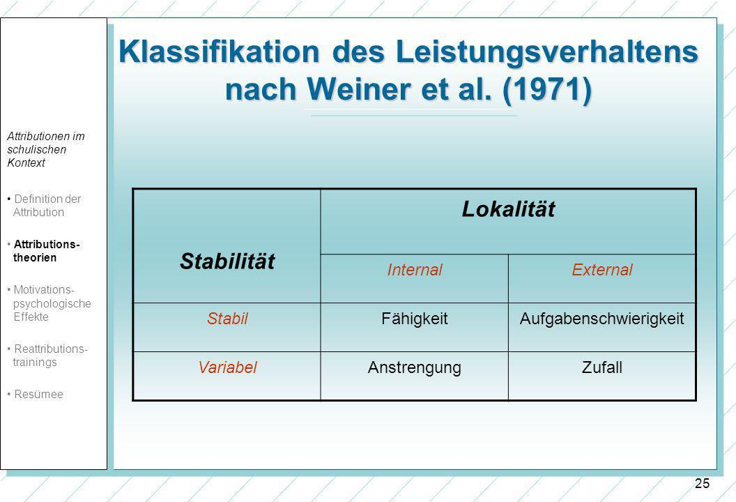 25 Klassifikation des Leistungsverhaltens nach Weiner et al. (1971) Stabilität Lokalität InternalExternal StabilFähigkeitAufgabenschwierigkeit Variabe