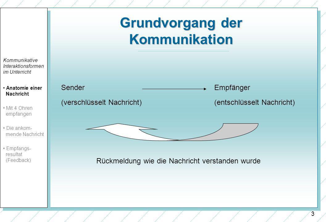 3 Grundvorgang der Kommunikation Rückmeldung wie die Nachricht verstanden wurde Empfänger (entschlüsselt Nachricht) Sender (verschlüsselt Nachricht) K