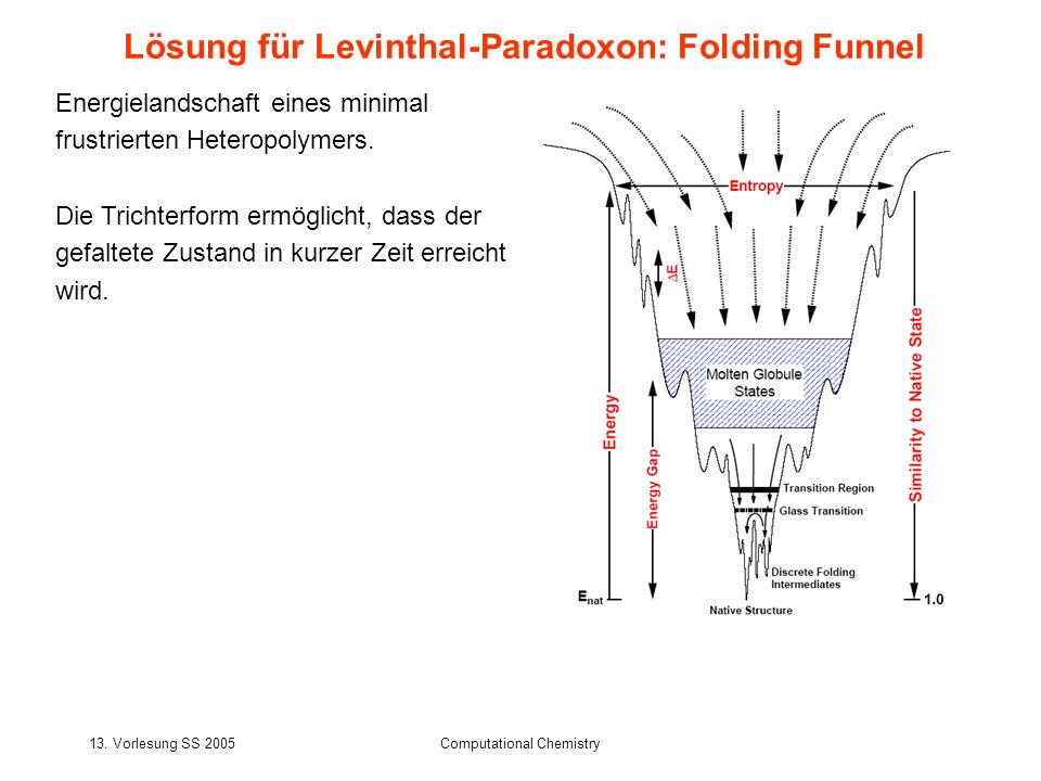13. Vorlesung SS 2005Computational Chemistry Lösung für Levinthal-Paradoxon: Folding Funnel Energielandschaft eines minimal frustrierten Heteropolymer