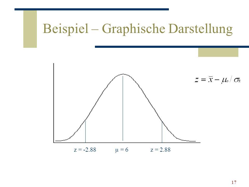 17 Beispiel – Graphische Darstellung µ = 6z = 2.88z = -2.88