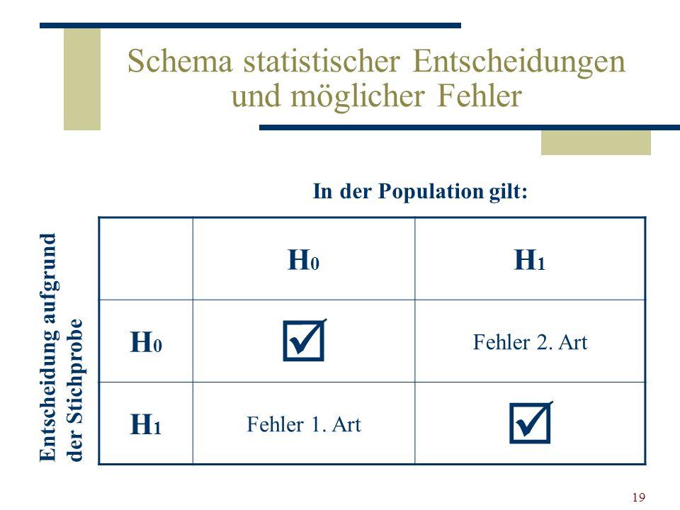 19 Schema statistischer Entscheidungen und möglicher Fehler H0H0 H1H1 H0H0 Fehler 2. Art H1H1 Fehler 1. Art In der Population gilt: Entscheidung aufgr