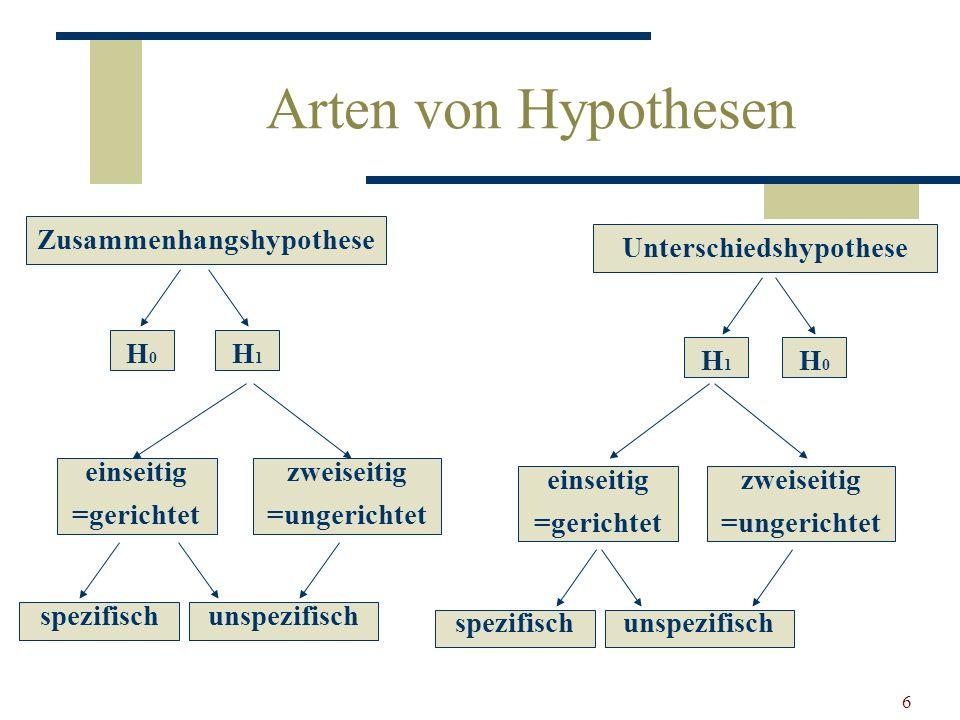 6 Arten von Hypothesen Zusammenhangshypothese Unterschiedshypothese H0H0 H1H1 einseitig =gerichtet zweiseitig =ungerichtet H1H1 H0H0 zweiseitig =unger
