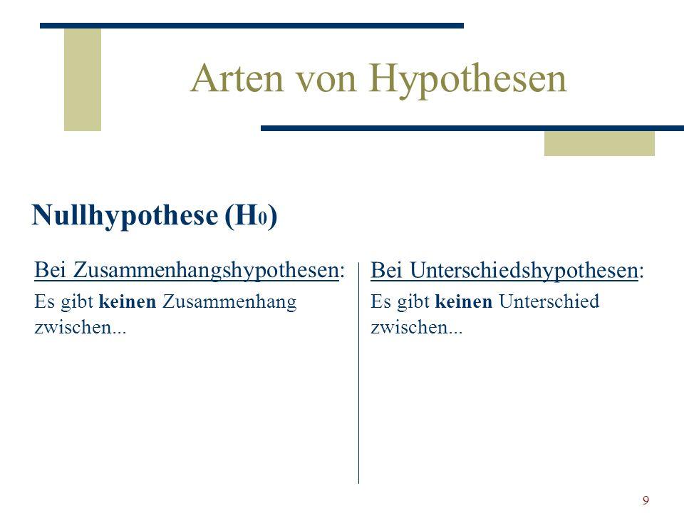 9 Arten von Hypothesen Bei Zusammenhangshypothesen: Es gibt keinen Zusammenhang zwischen... Bei Unterschiedshypothesen: Es gibt keinen Unterschied zwi