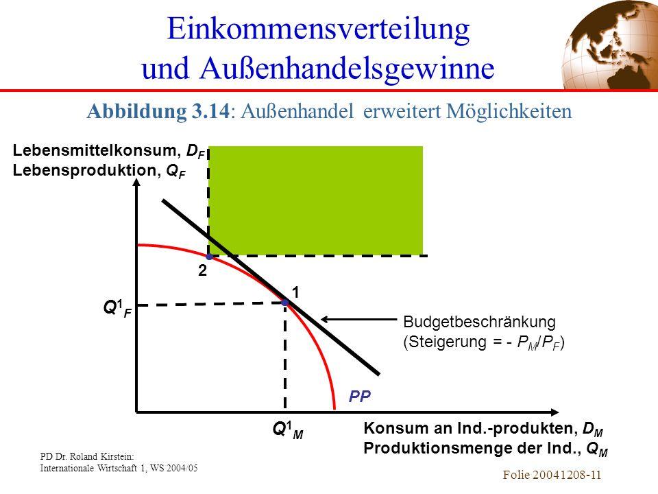 PD Dr. Roland Kirstein: Internationale Wirtschaft 1, WS 2004/05 Folie 20041208-10 Einkommensverteilung und Außenhandelsgewinne Einführung von Außenhan
