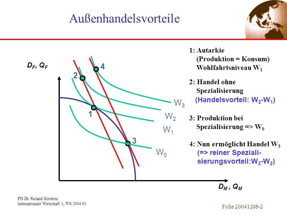 PD Dr. Roland Kirstein: Internationale Wirtschaft 1, WS 2004/05 Folie 20041208-1 Kapitel 1 Einführung Internationale Wirtschaft Internationale Wirtsch