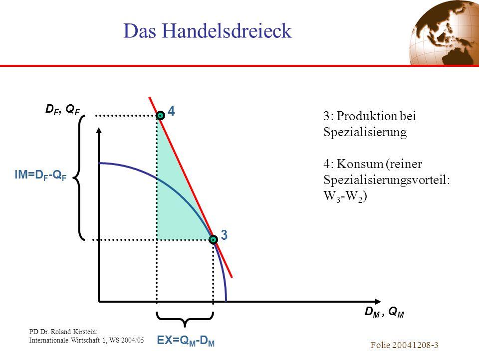 PD Dr. Roland Kirstein: Internationale Wirtschaft 1, WS 2004/05 Folie 20041208-2 D M, Q M D F, Q F Außenhandelsvorteile 1 3 2 4 1: Autarkie (Produktio