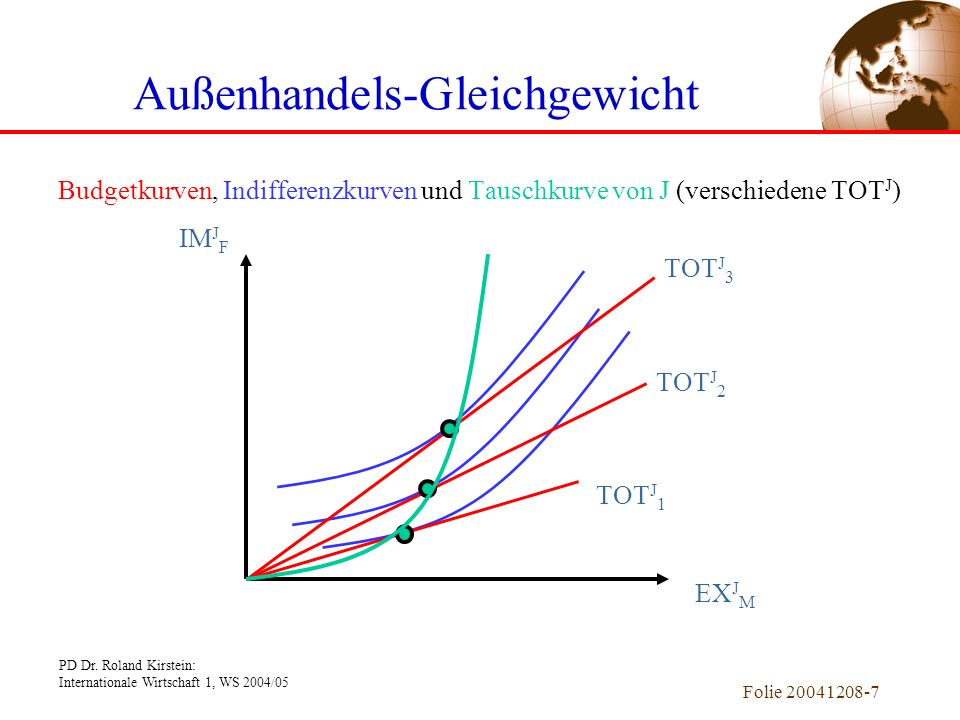 PD Dr. Roland Kirstein: Internationale Wirtschaft 1, WS 2004/05 Folie 20041208-6 Außenhandels-Gleichgewicht Budgetkurve, Indifferenzkurve und Optimalw