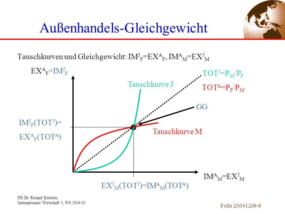 PD Dr. Roland Kirstein: Internationale Wirtschaft 1, WS 2004/05 Folie 20041208-7 Außenhandels-Gleichgewicht Budgetkurven, Indifferenzkurven und Tausch