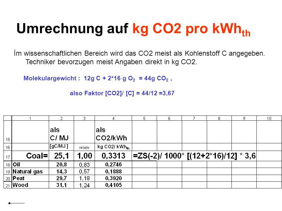 Umrechnung auf kg CO2 pro kWh th Ím wissenschaftlichen Bereich wird das CO2 meist als Kohlenstoff C angegeben. Techniker bevorzugen meist Angaben dire