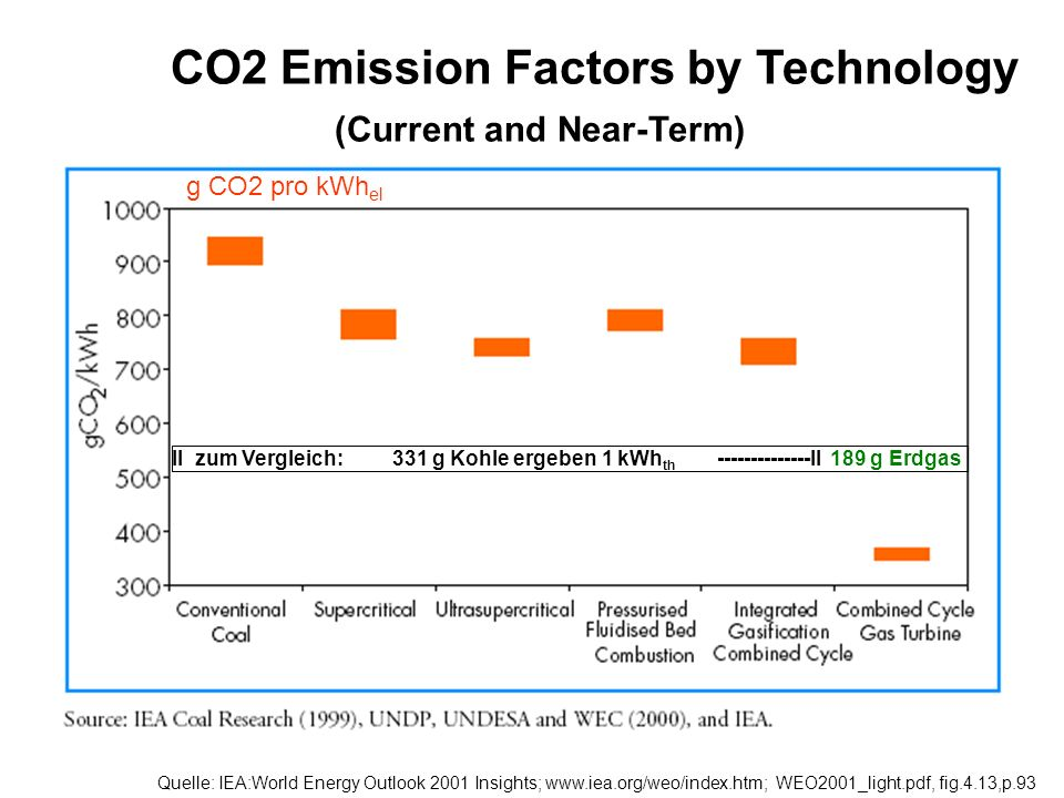 Quelle: IEA:World Energy Outlook 2001 Insights; www.iea.org/weo/index.htm; WEO2001_light.pdf, fig.4.13,p.93 CO2 Emission Factors by Technology (Curren