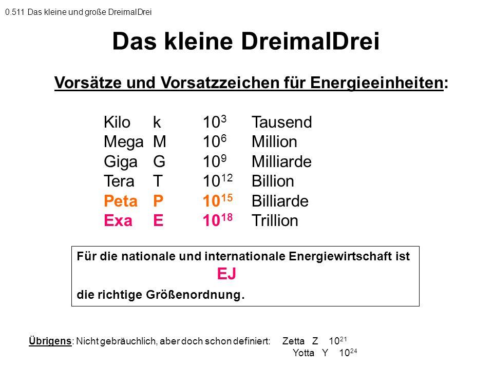 Vorsätze und Vorsatzzeichen für Energieeinheiten: Kilok10 3 Tausend MegaM10 6 Million GigaG10 9 Milliarde TeraT10 12 Billion PetaP10 15 Billiarde ExaE