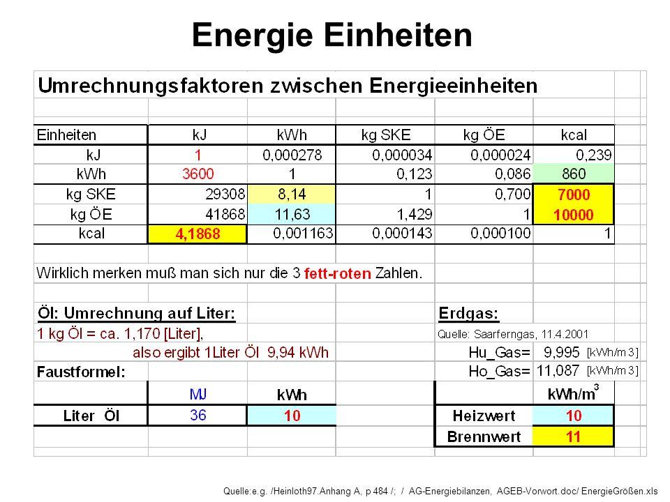 Energie Einheiten Quelle:e.g. /Heinloth97.Anhang A, p 484 /; / AG-Energiebilanzen, AGEB-Vorwort.doc/ EnergieGrößen.xls