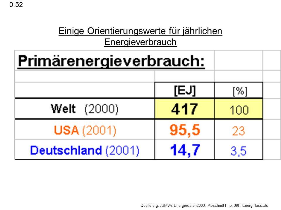 Einige Orientierungswerte für jährlichen Energieverbrauch Quelle:e.g. /BMWi: Energiedaten2003, Abschnitt F, p. 39F, Energifluss.xls 0.52