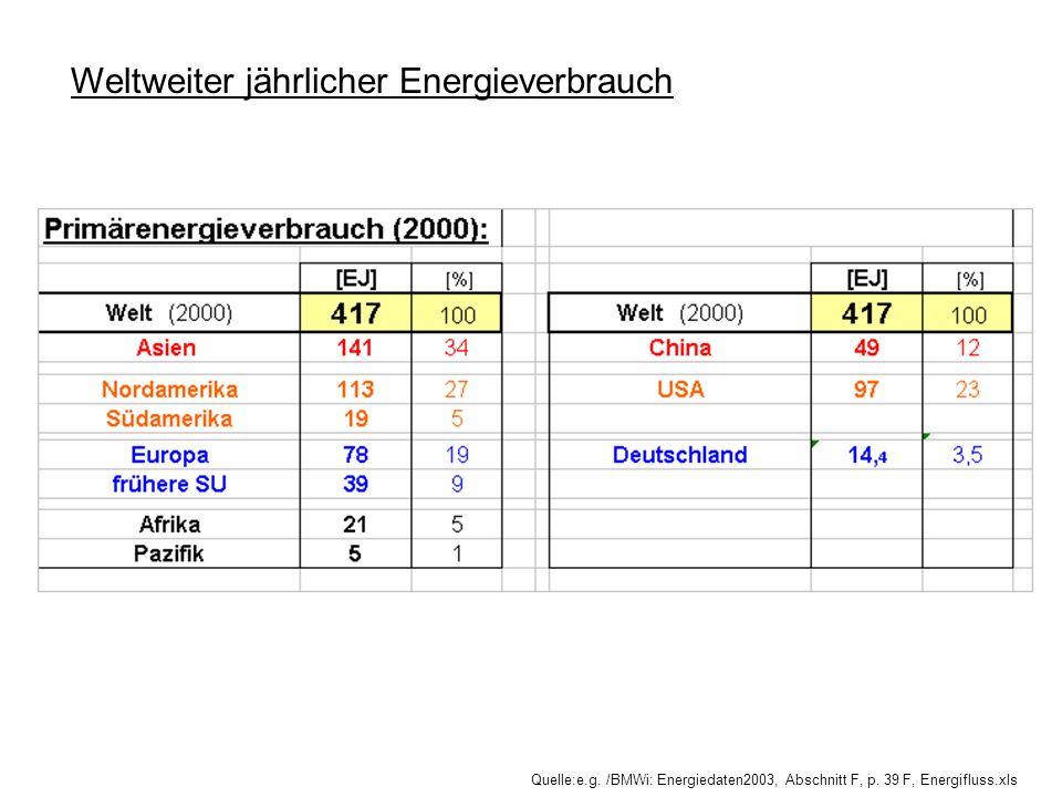 Weltweiter jährlicher Energieverbrauch Quelle:e.g. /BMWi: Energiedaten2003, Abschnitt F, p. 39 F, Energifluss.xls
