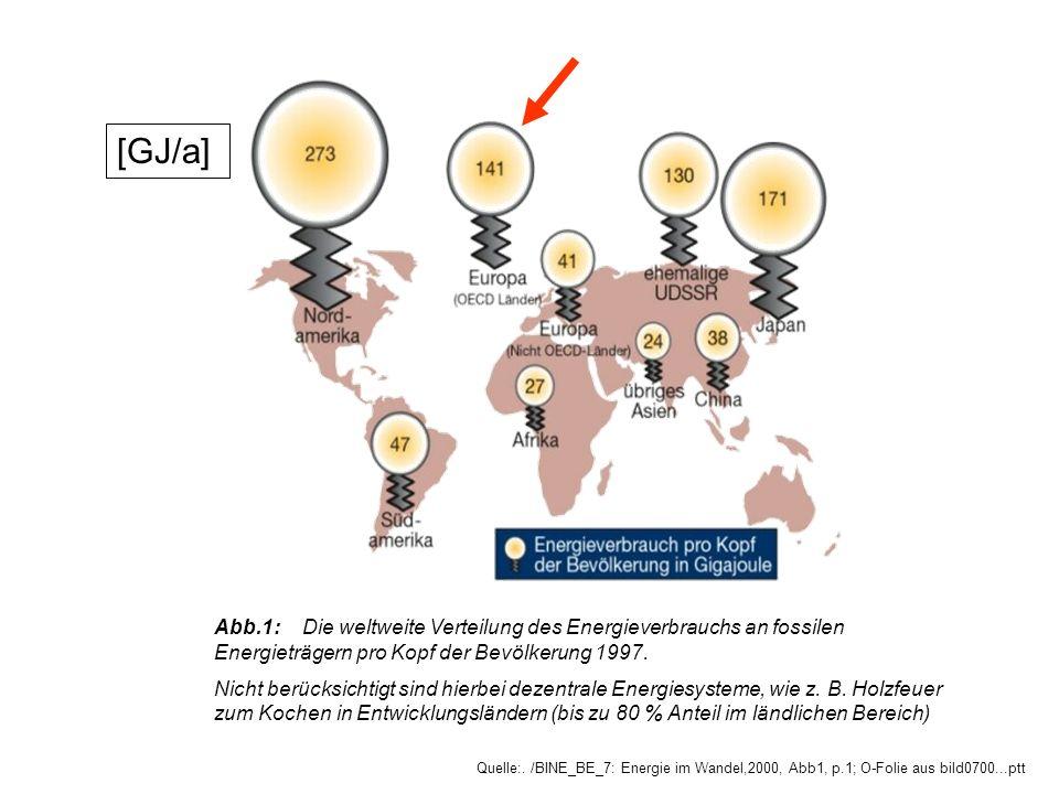 Abb.1:Die weltweite Verteilung des Energieverbrauchs an fossilen Energieträgern pro Kopf der Bevölkerung 1997. Nicht berücksichtigt sind hierbei dezen