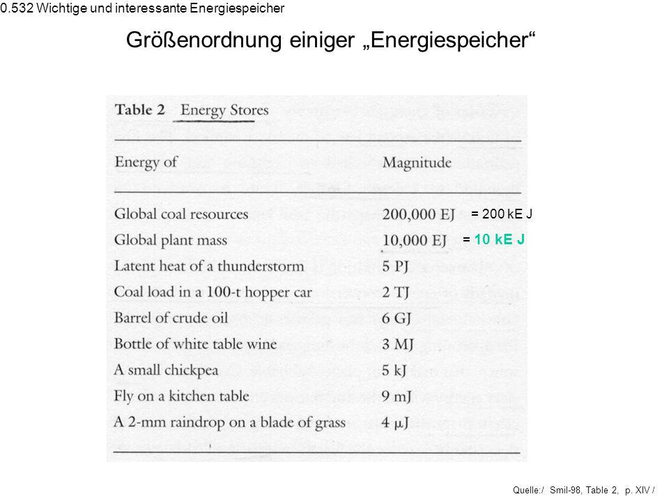 Quelle:/ Smil-98, Table 2, p. XIV / Größenordnung einiger Energiespeicher = 200 kE J = 10 kE J 0.532 Wichtige und interessante Energiespeicher
