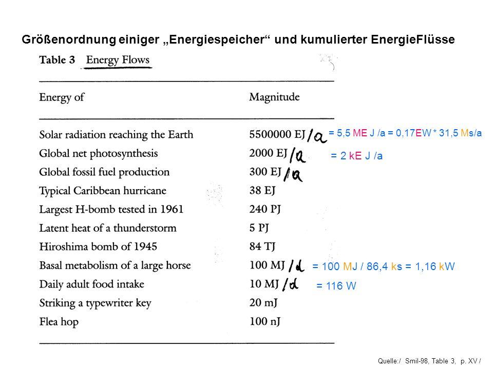 Quelle:/ Smil-98, Table 3, p. XV / Größenordnung einiger Energiespeicher und kumulierter EnergieFlüsse = 5,5 ME J /a = 0,17EW * 31,5 Ms/a = 2 kE J /a