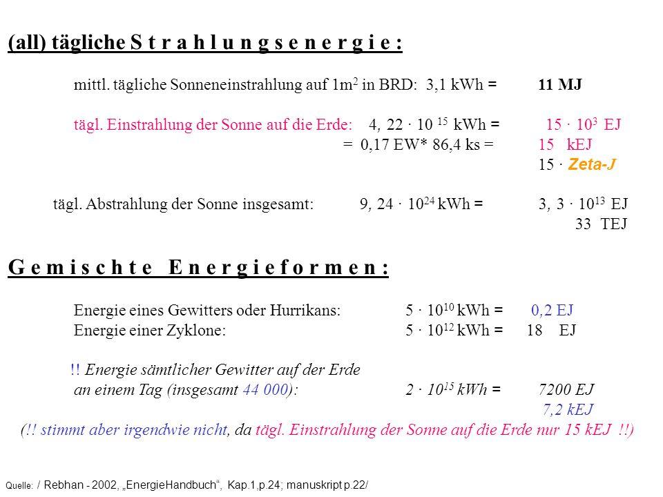 Quelle: / Rebhan - 2002, EnergieHandbuch, Kap.1,p.24; manuskript p.22/ (all) tägliche S t r a h l u n g s e n e r g i e : mittl. tägliche Sonneneinstr